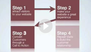 Part 2 of 6 - Four Steps to Winning Online - Internet Marketing Mastery